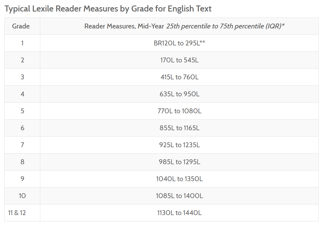Here Are Some Additional And More Routine Lexile Measures Illuminating The Difficulty Of Well Known Texts