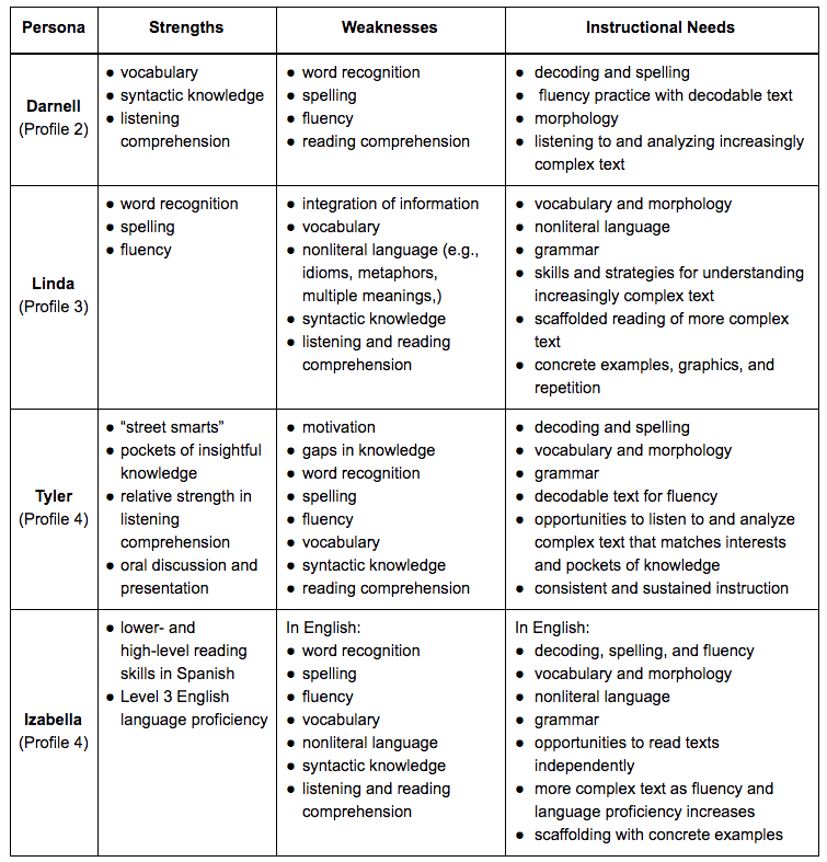 Strategies To Support Non Proficient Adolescent Readers Identifying