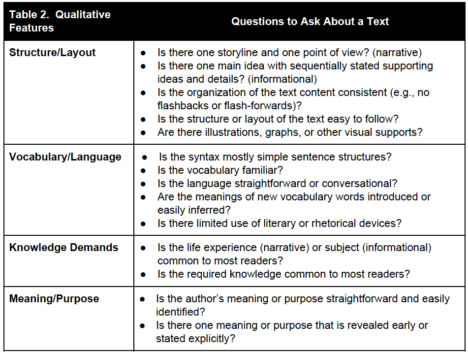 Navigating Complex Text: What Students Need to Know and What