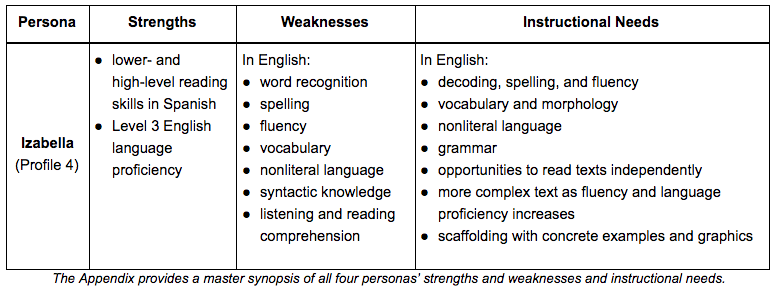 strengths and weaknesses of educational system Singapore students may have scored brilliantly in pica but there are clear and obvious weaknesses in the singapore education system 1 graduates from the singapore education system are very poor in communication skills especially oral and conversational skills.
