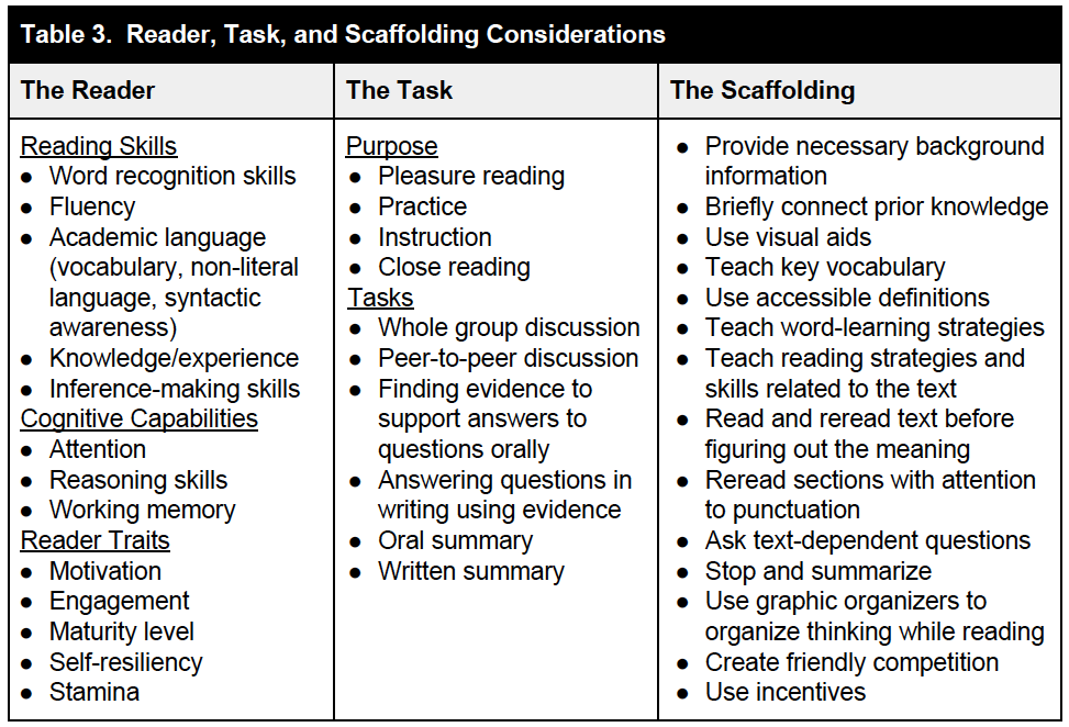 Navigating Complex Text What Students Need To Know And What To